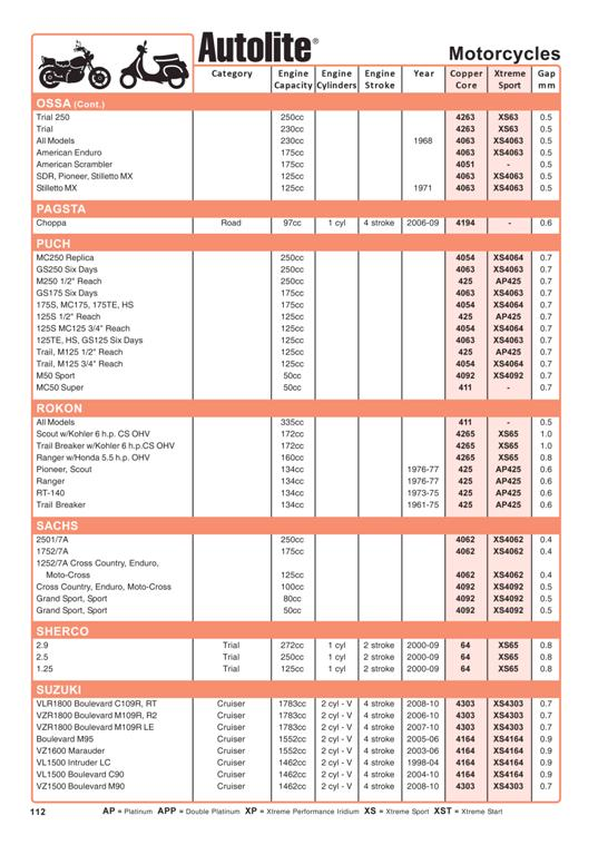 How To Check Spark Plugs >> Autolite Motorbike Catalogue